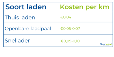 Kosten auto opladen